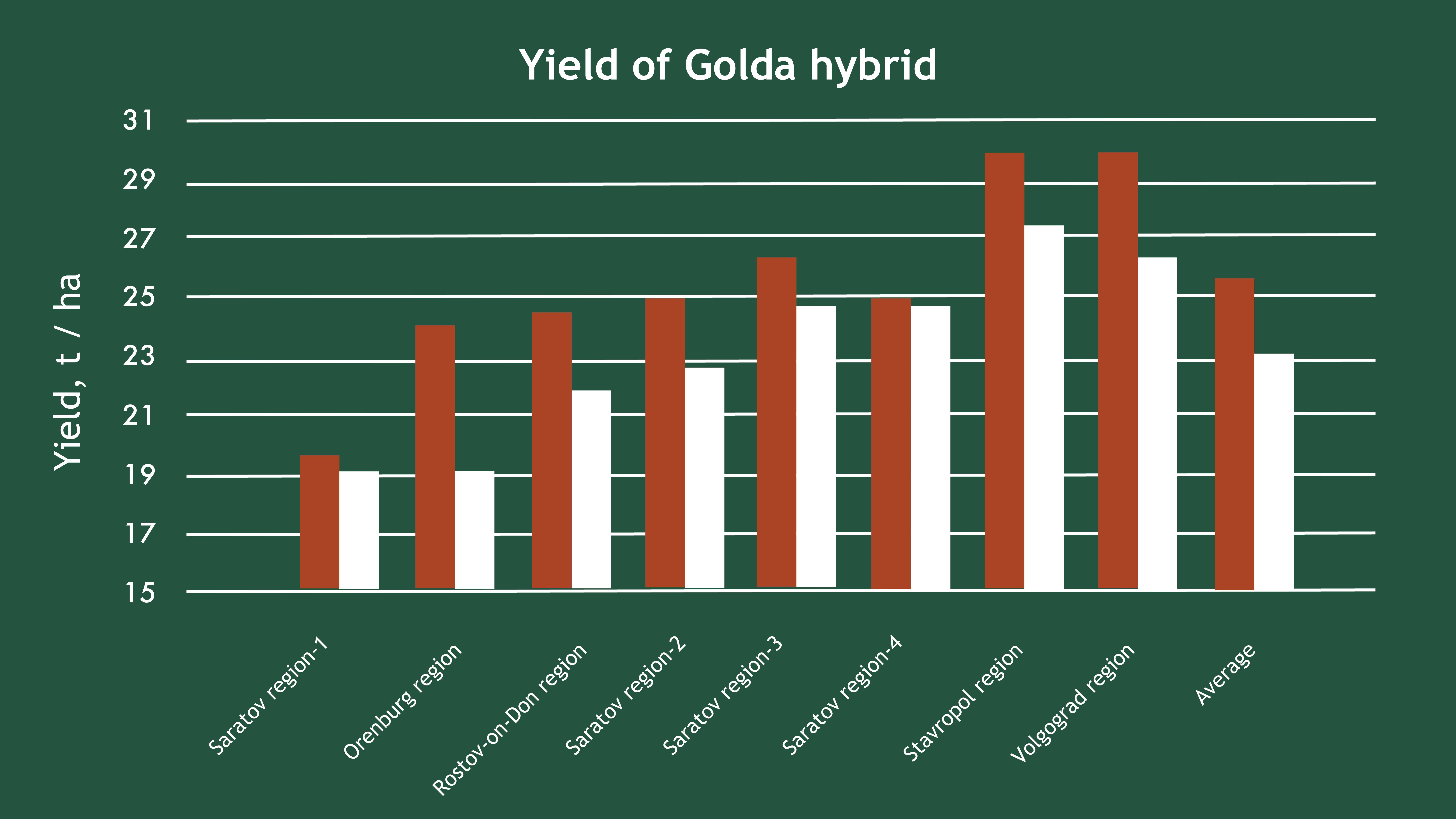 Productivity hybrid GOLDA